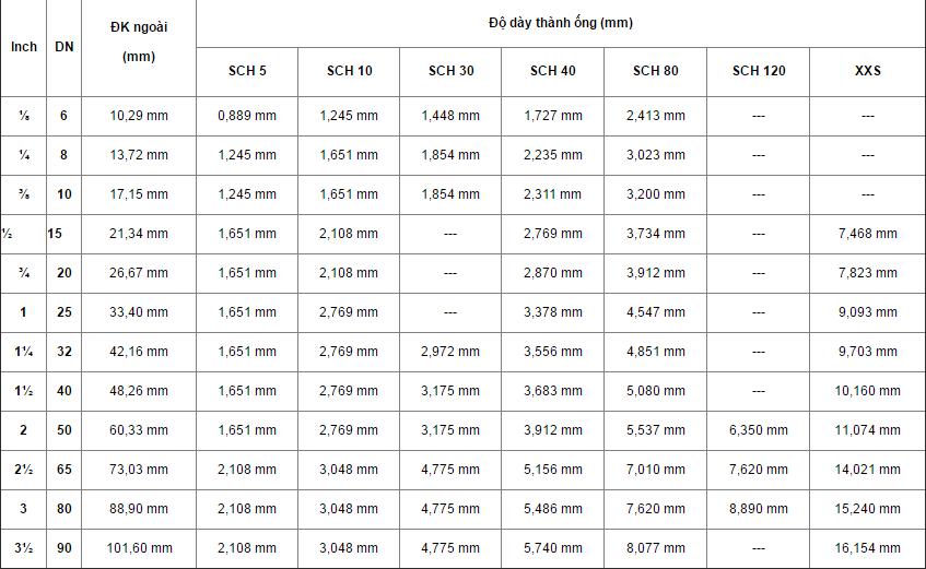 DN là gì? Quy đổi kích thước ống danh định (DN) sang hệ inch và mm của  đường ống | Inoxgiare.vn